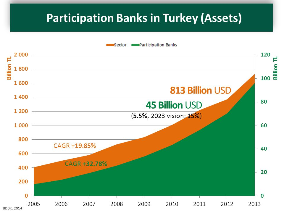 45 Billion USD (5.5%, 2023 vision: 15%) 813 Billion USD KatılımSektör 2005 9,945 406,909 2006 13,752 499,731 2007 19,445 581,606 2008 25,770 732,536 2009 33,628 834,014 2010 43,339 1,006,667 2011 56,148 1,217,695 2012 70,279 1,370,690 2013 96,075 1,732,401 CAGR +19.85% CAGR +32.78% BDDK, 2014 Participation Banks in Turkey (Assets)