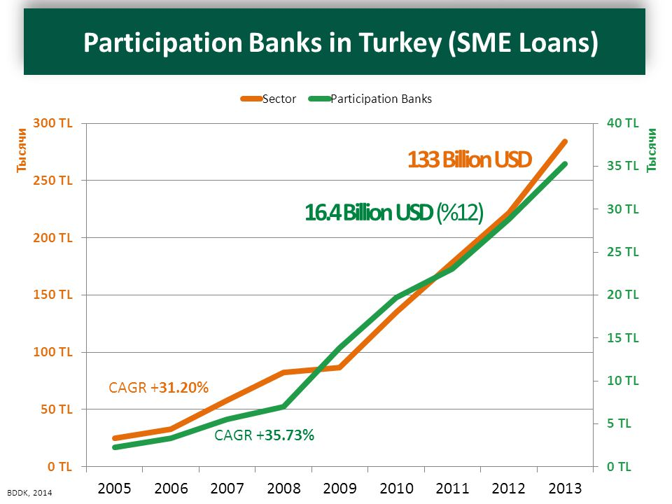 16.4 Billion USD (%12) 133 Billion USD CAGR +31.20% CAGR +35.73% BDDK, 2014 (milyon TL)SectorCenventionalParticipation Banks 200524,696 TL22,053 TL2,257 TL 200633,105 TL29,589 TL3,338 TL 200758,149 TL52,011 TL5,490 TL 200882,673 TL74,700 TL6,958 TL 200986,904 TL71,805 TL13,826 TL 2010135,174 TL113,078 TL19,689 TL 2011178,151 TL152,003 TL23,066 TL 2012221,647 TL189,058 TL28,845 TL 2013284,475 TL244,004 TL35,277 TL Participation Banks in Turkey (SME Loans)