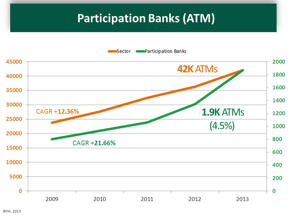 ATM Sayıları BKM Islamic BanksSector 200980123800 201092927649 2011106232462 2012134236334 2013186942011 CAGR +21.66% CAGR +12.36% 1.9K ATMs (4.5%) 42K ATMs BKM, 2013 Participation Banks (ATM)