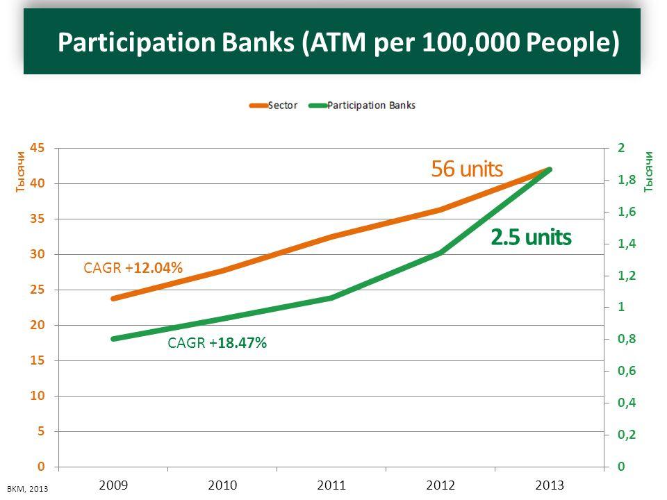 ATM Sayıları BKM Katılım Bankaları Tüm Bankalar 2013 186942011 2012 134236334 2011 106232462 2010 92927649 2009 80123800 CAGR +18.47% CAGR +12.04% 2.5 units 56 units BKM, 2013 Participation Banks (ATM per 100,000 People)