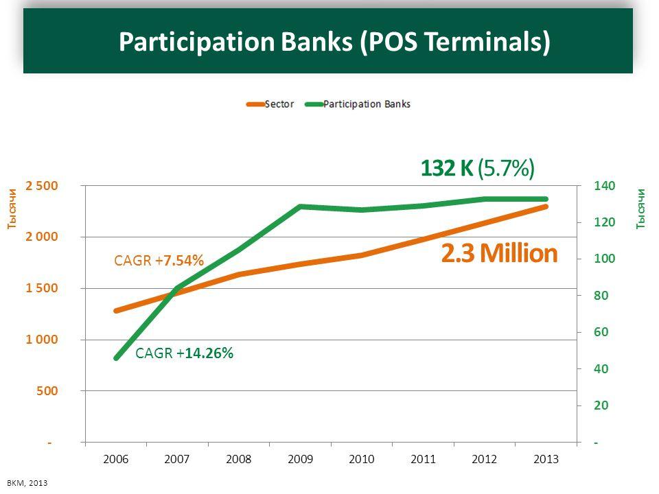 Katılım Bankaları Tüm Bankalar 2006 45,743 1,282,658 2007 84,160 1,453,877 2008 59,535 1,632,639 2009 128,676 1,738,728 2010 126,830 1,823,530 2011 128,914 1,976,843 2012 132,839 2,134,444 2013 132,924 2,293,695 CAGR +14.26% CAGR +7.54% 132 K (5.7%) 2.3 Million BKM, 2013 Participation Banks (POS Terminals)