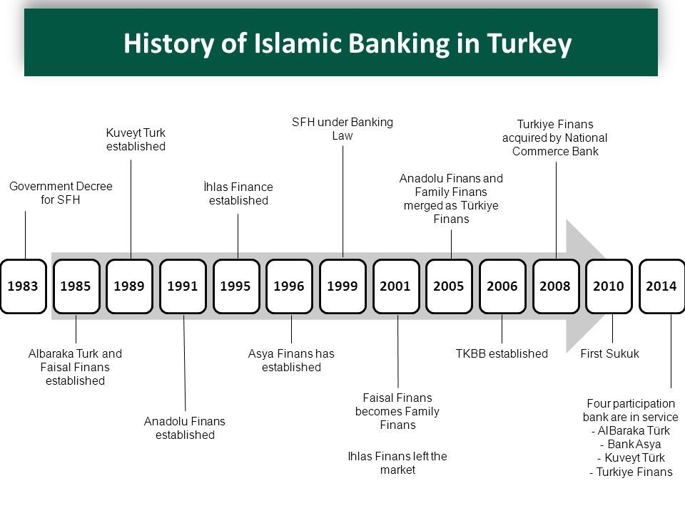 History of Islamic Banking in Turkey 1983198519891991199519961999200120052006200820102014 Government Decree for SFH Albaraka Turk and Faisal Finans established Kuveyt Turk established SFH under Banking Law Asya Finans has established İhlas Finance established Anadolu Finans established Faisal Finans becomes Family Finans Ihlas Finans left the market Anadolu Finans and Family Finans merged as Türkiye Finans TKBB established Turkiye Finans acquired by National Commerce Bank First Sukuk Four participation bank are in service - AlBaraka Türk - Bank Asya - Kuveyt Türk - Turkiye Finans