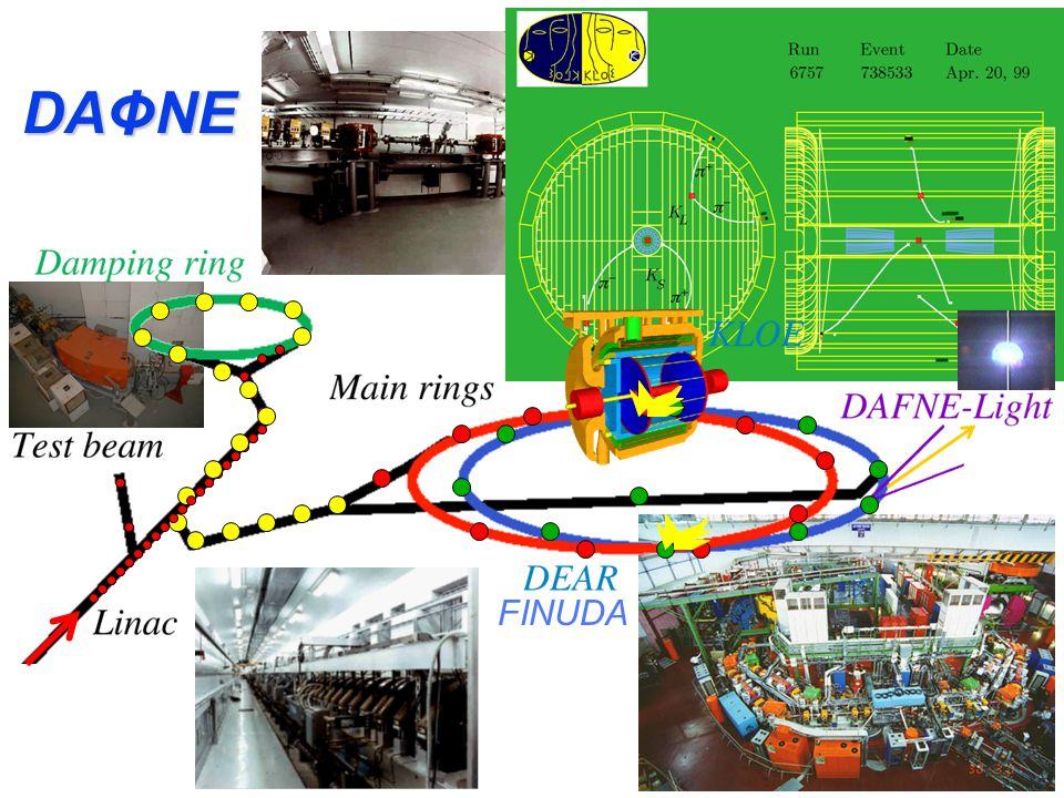 Matter-antimatter colliders ADA a Frascati 1959 ADONE a Frascati nel 1969 DA  NE LEP al CERN di Ginevra 1988 LHC at Cern (pp)