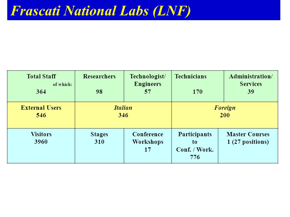 Frascati National Labs (LNF) Total Staff of which: 364 Researchers 98 Technologist/ Engineers 57 Technicians 170 Administration/ Services 39 External Users 546 Italian 346 Foreign 200 Visitors 3960 Stages 310 Conference Workshops 17 Participants to Conf.