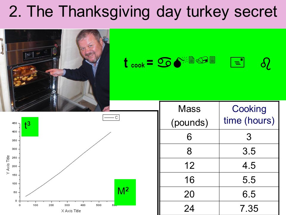 t3t3 M2M2 Mass (pounds) Cooking time (hours) 63 83.5 124.5 165.5 206.5 247.35 2. The Thanksgiving day turkey secret t cook = aM 2/3 + b