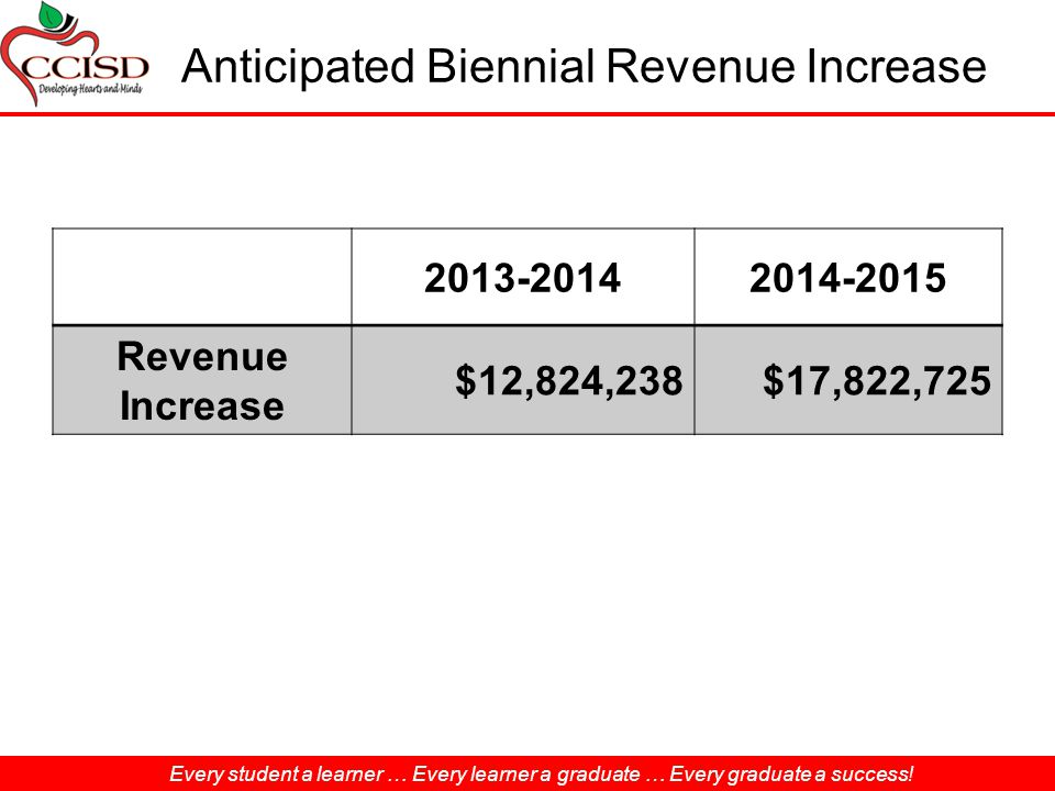 Anticipated Biennial Revenue Increase Revenue Increase $12,824,238$17,822,725