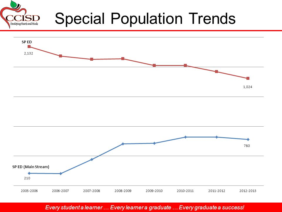Every student a learner … Every learner a graduate … Every graduate a success! Special Population Trends