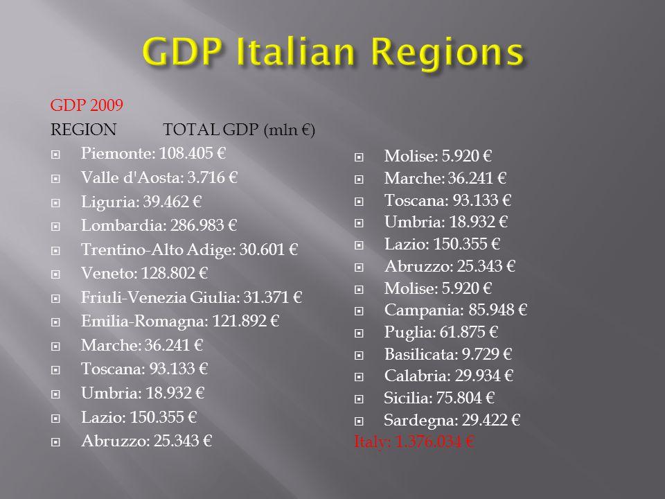 GDP 2009 REGION TOTAL GDP (mln €)  Piemonte: 108.405 €  Valle d Aosta: 3.716 €  Liguria: 39.462 €  Lombardia: 286.983 €  Trentino-Alto Adige: 30.601 €  Veneto: 128.802 €  Friuli-Venezia Giulia: 31.371 €  Emilia-Romagna: 121.892 €  Marche: 36.241 €  Toscana: 93.133 €  Umbria: 18.932 €  Lazio: 150.355 €  Abruzzo: 25.343 €  Molise: 5.920 €  Marche: 36.241 €  Toscana: 93.133 €  Umbria: 18.932 €  Lazio: 150.355 €  Abruzzo: 25.343 €  Molise: 5.920 €  Campania: 85.948 €  Puglia: 61.875 €  Basilicata: 9.729 €  Calabria: 29.934 €  Sicilia: 75.804 €  Sardegna: 29.422 € Italy: 1.376.034 €