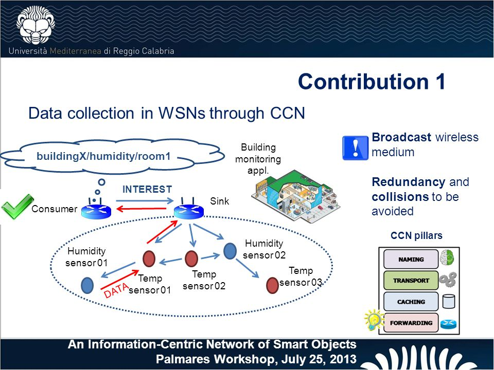Contribution 1 Data collection in WSNs through CCN Consumer Building monitoring appl.