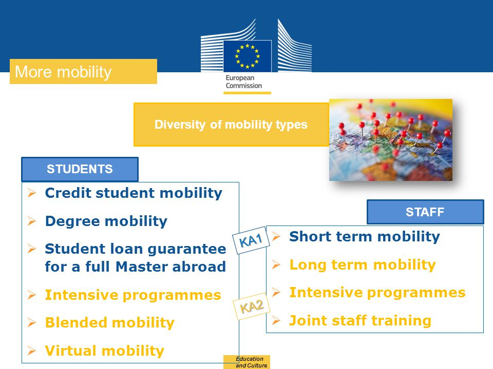 Date: in 12 pts Education and Culture More mobility Diversity of mobility types  Credit student mobility  Degree mobility  Student loan guarantee f