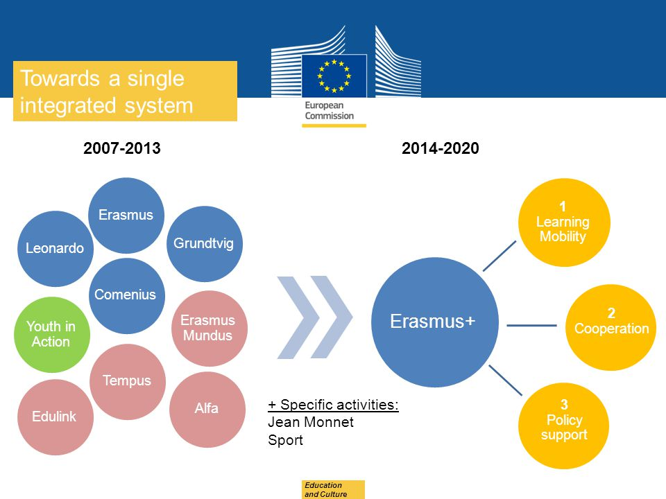 Date: in 12 pts ErasmusGrundtvigLeonardoComenius Youth in Action Erasmus Mundus TempusAlfaEdulink 2007-20132014-2020 Erasmus+ 1 Learning Mobility 2 Cooperation 3 Policy support Education and Culture + Specific activities: Jean Monnet Sport Towards a single integrated system