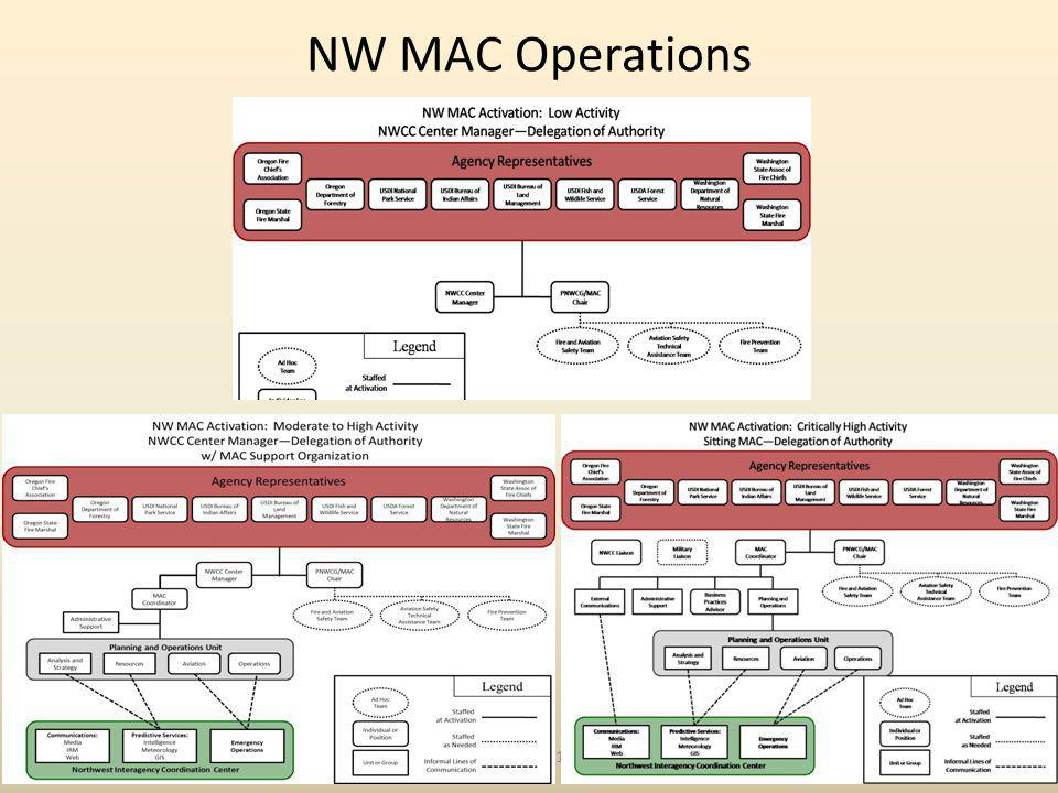 NW MAC Operations May 1, 2013