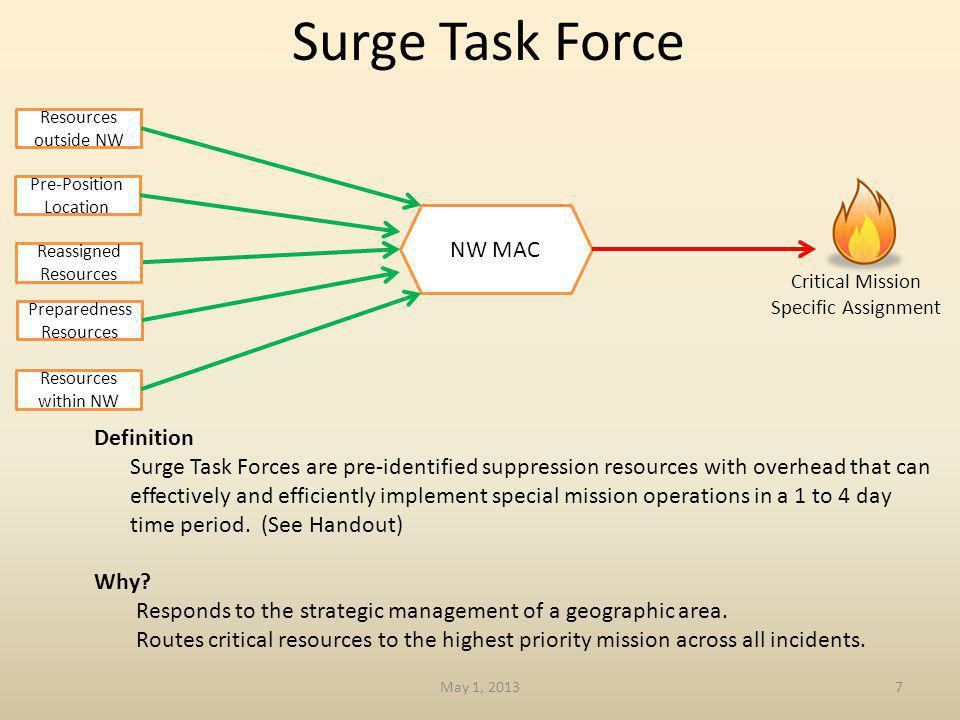 Surge Task Force 7 NW MAC Critical Mission Specific Assignment Resources within NW Resources outside NW Pre-Position Location Preparedness Resources Reassigned Resources Definition Surge Task Forces are pre-identified suppression resources with overhead that can effectively and efficiently implement special mission operations in a 1 to 4 day time period.