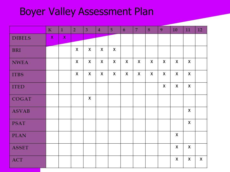 Boyer Valley Assessment Plan K123456789101112 DIBELS XX BRI XXXX NWEA XXXXXXXXXX ITBS XXXXXXXXXX ITED XXX COGAT X ASVAB X PSAT X PLAN X ASSET XX ACT XXX