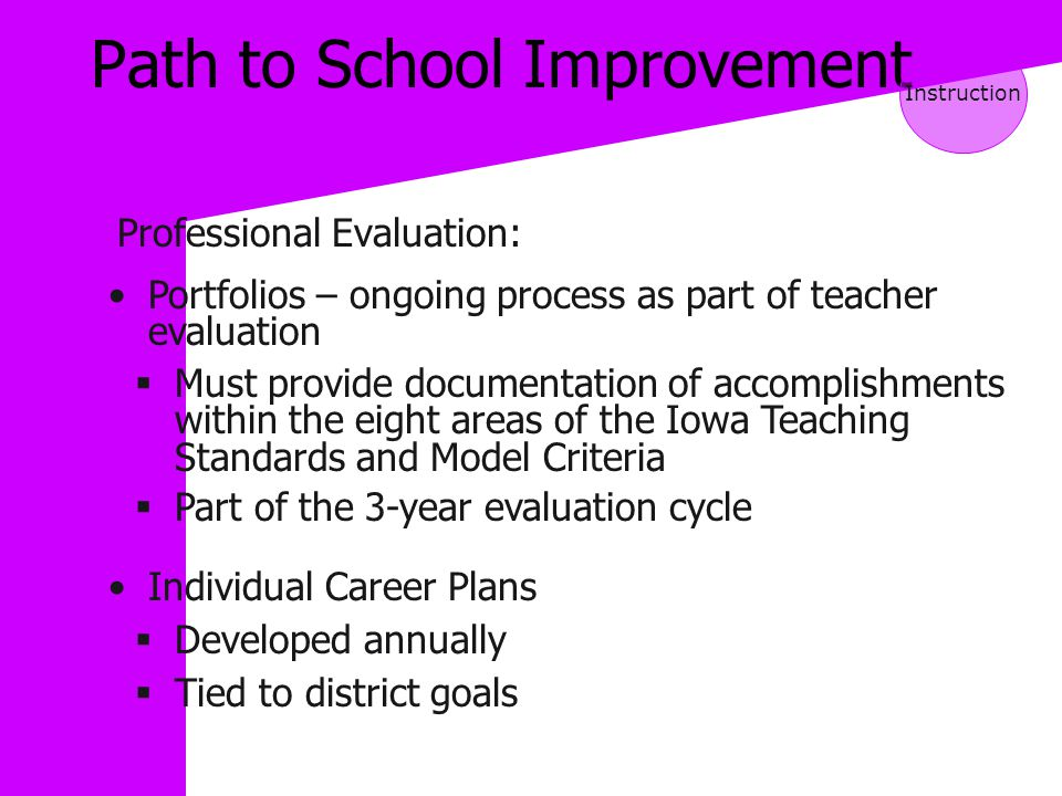 Path to School Improvement Professional Evaluation: Instruction Portfolios – ongoing process as part of teacher evaluation  Must provide documentation of accomplishments within the eight areas of the Iowa Teaching Standards and Model Criteria  Part of the 3-year evaluation cycle Individual Career Plans  Developed annually  Tied to district goals