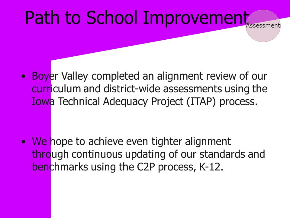 Path to School Improvement Assessment Boyer Valley completed an alignment review of our curriculum and district-wide assessments using the Iowa Technical Adequacy Project (ITAP) process.