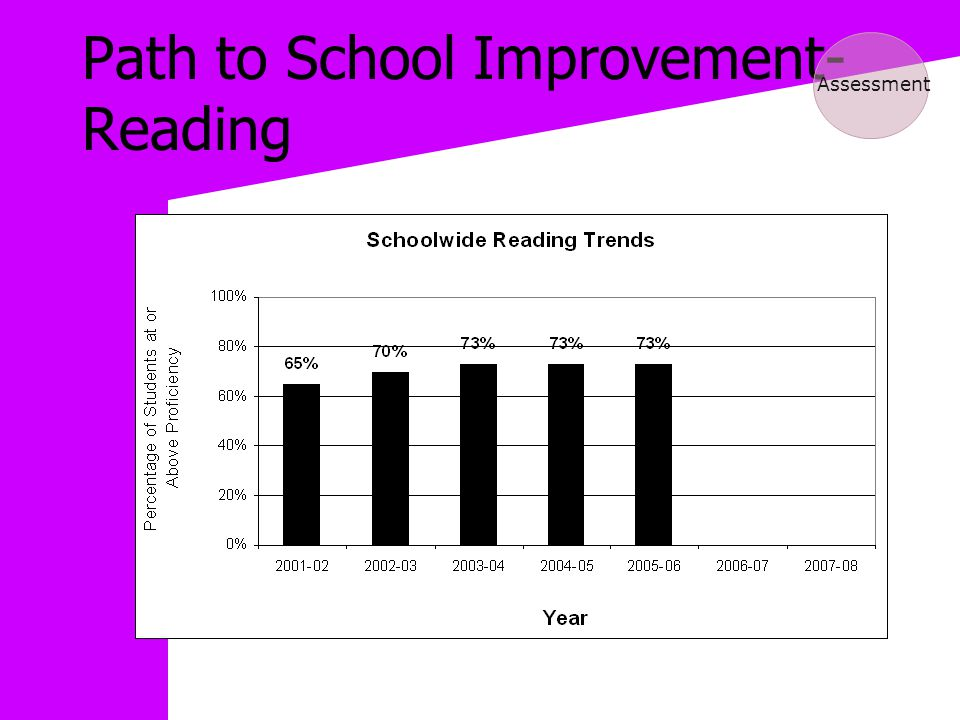 Path to School Improvement- Reading Assessment