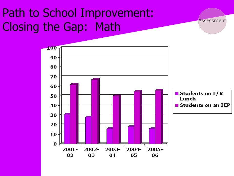Path to School Improvement: Closing the Gap: Math Assessment