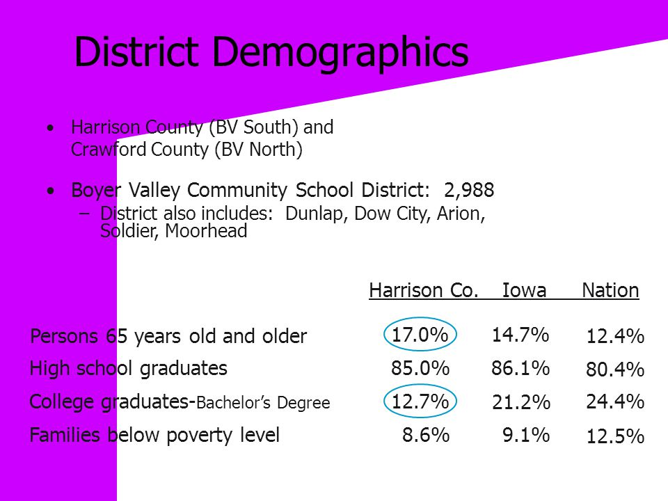 District Demographics Harrison County (BV South) and Crawford County (BV North) Boyer Valley Community School District: 2,988 –District also includes: Dunlap, Dow City, Arion, Soldier, Moorhead Persons 65 years old and older High school graduates Harrison Co.Iowa Nation College graduates- Bachelor's Degree Families below poverty level 17.0%14.7% 12.4% 85.0%86.1% 80.4% 12.7% 21.2% 24.4% 8.6%9.1% 12.5%