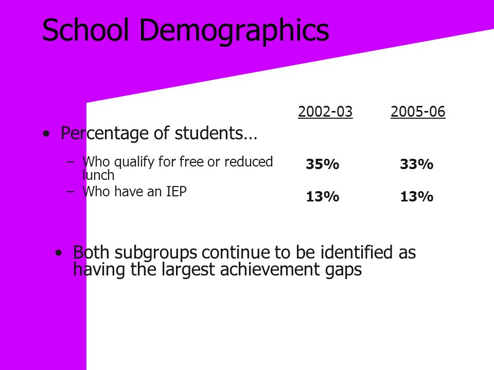 School Demographics Percentage of students… –Who qualify for free or reduced lunch –Who have an IEP 2002-032005-06 35% 33% Both subgroups continue to be identified as having the largest achievement gaps 13%