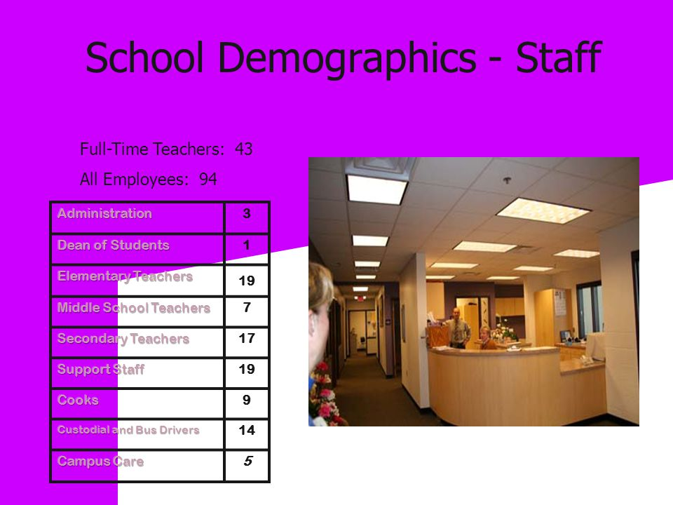 School Demographics - Staff Administration2 Elementary Staff13 Secondary Staff19 Supplemental Staff17 Secretaries3 Cooks7 Custodians4 Bus Drivers5* Total68 3 1 19 7 17 19 9 14 5 Full-Time Teachers: 43 All Employees: 94