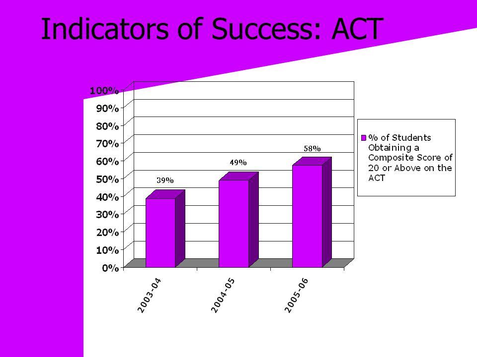 Indicators of Success: ACT