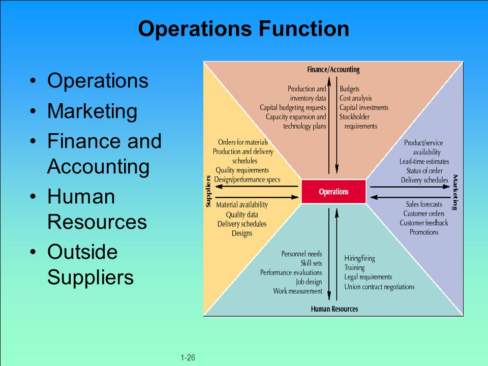 Ch 1 - 5 © 2000 by Prentice-Hall Inc Russell/Taylor Oper Mgt 3/e Operations As A Basic Function for Coorperations MARKETING FINANCE OPERATIONS