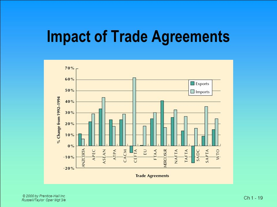 Ch 1 - 18 © 2000 by Prentice-Hall Inc Russell/Taylor Oper Mgt 3/e Growth in Volume of World Trade World Trade Compared to World GDP Source: Real GDP and Trade Growth of OECD Countries, 2001–03, International Trade Statistics 2003, World Trade Organization, www.wto.org