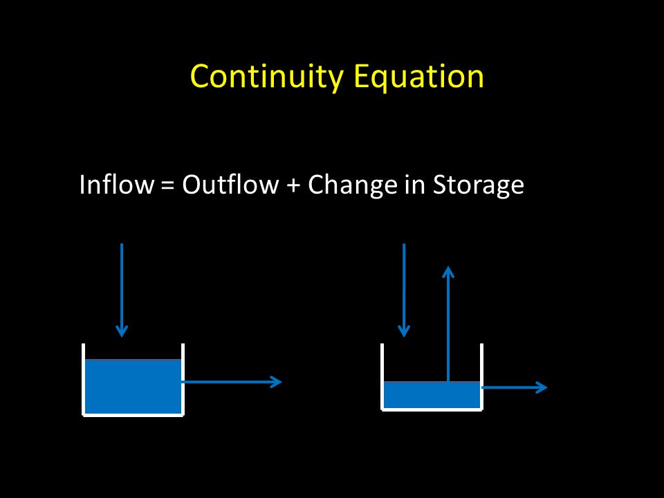 Continuity Equation Inflow = Outflow + Change in Storage
