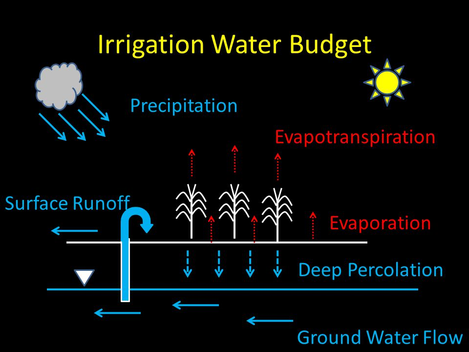 Irrigation Water Budget Precipitation Surface Runoff Ground Water Flow Deep Percolation Evaporation Evapotranspiration