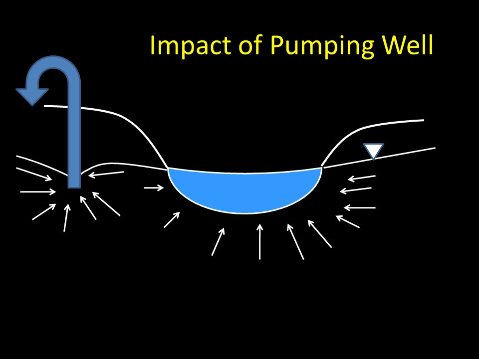 Impact of Pumping Well