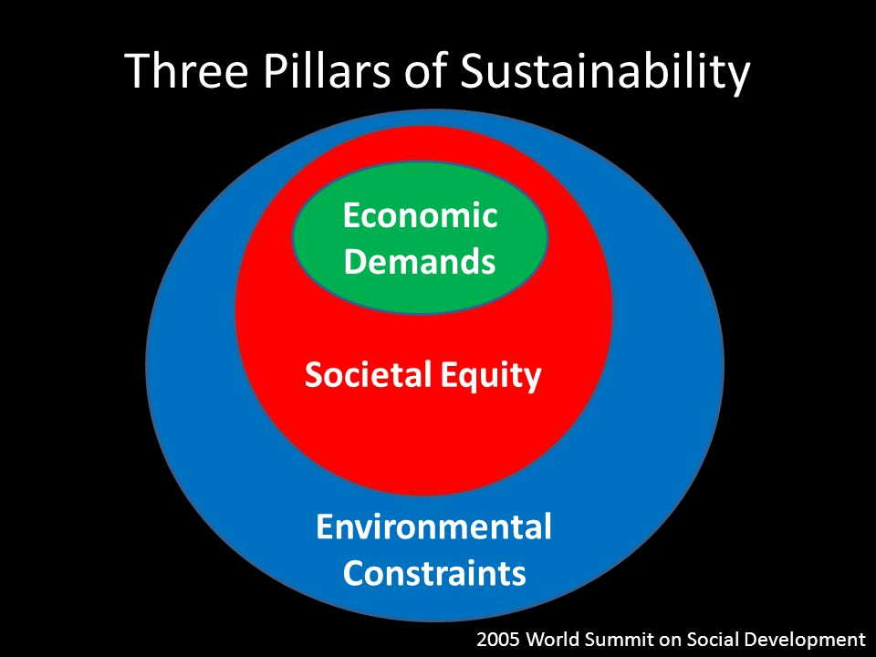Three Pillars of Sustainability Environmental Constraints Societal Equity Economic Demands 2005 World Summit on Social Development
