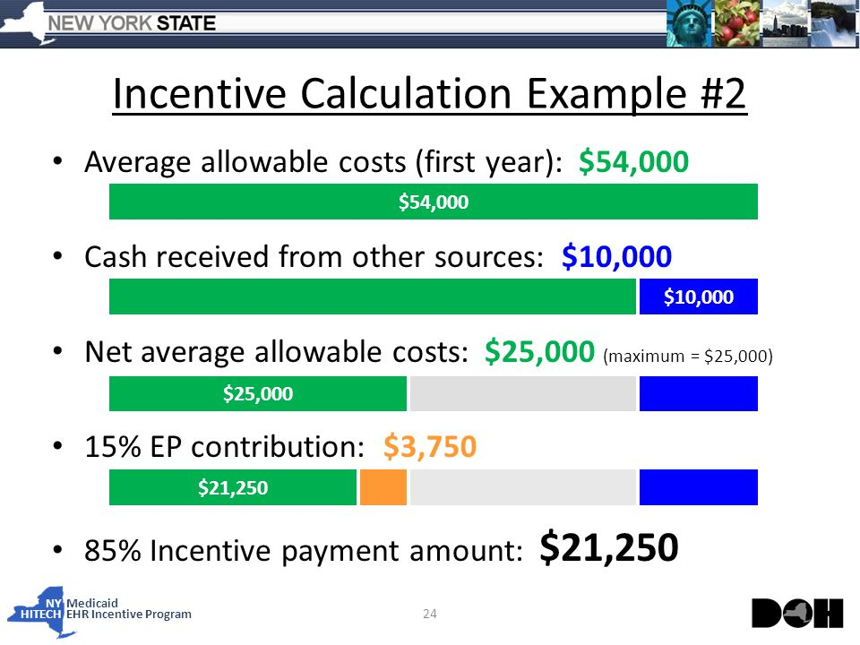NY Medicaid HITECHEHR Incentive Program Average allowable costs (first year): $54,000 Cash received from other sources: $10,000 Net average allowable costs: $25,000 (maximum = $25,000) 15% EP contribution: $3,750 85% Incentive payment amount: $21,250 Incentive Calculation Example #2 24 $54,000 $25,000 $21,250 $10,000