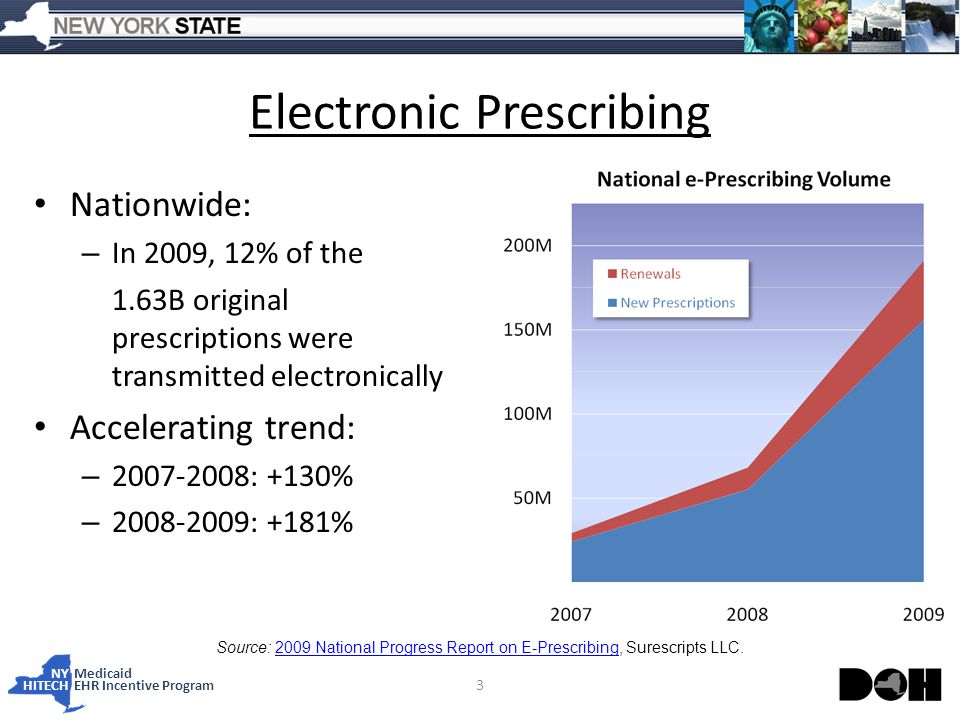 NY Medicaid HITECHEHR Incentive Program Electronic Prescribing Nationwide: – In 2009, 12% of the 1.63B original prescriptions were transmitted electronically Accelerating trend: – : +130% – : +181% 3 Source: 2009 National Progress Report on E-Prescribing, Surescripts LLC.2009 National Progress Report on E-Prescribing