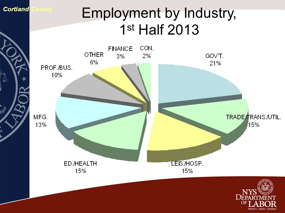 Employment by Industry, 1 st Half 2013 Cortland County