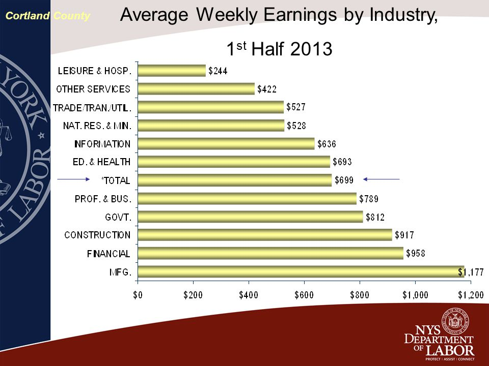 Average Weekly Earnings by Industry, 1 st Half 2013 Cortland County