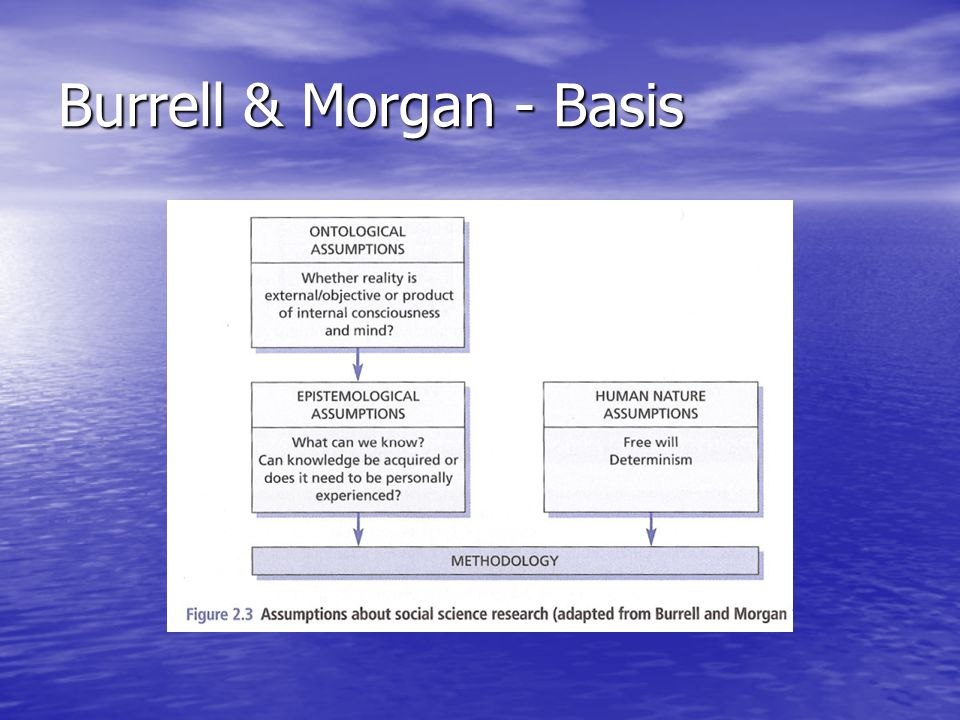 Burrell & Morgan - Basis