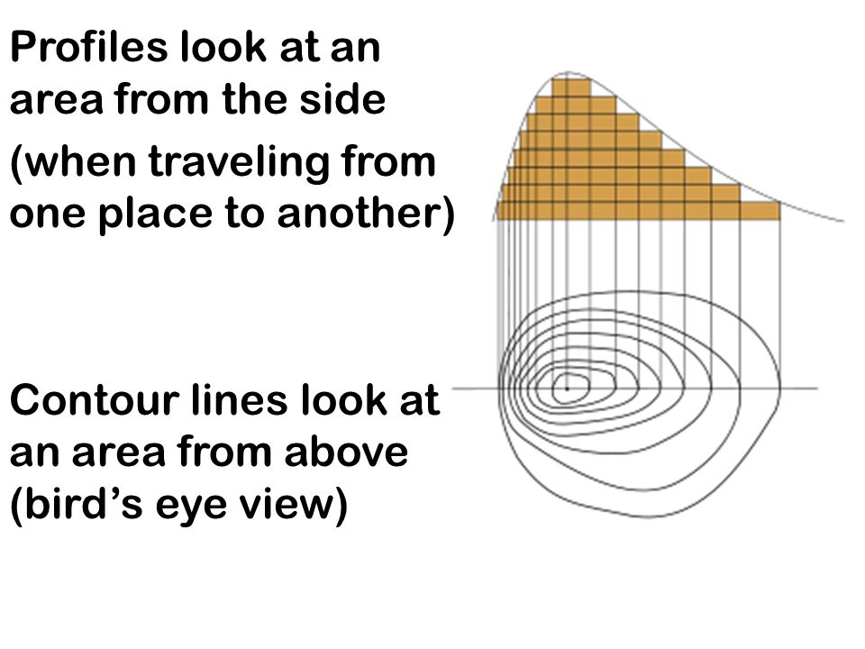 Profiles look at an area from the side (when traveling from one place to another) Contour lines look at an area from above (bird's eye view)