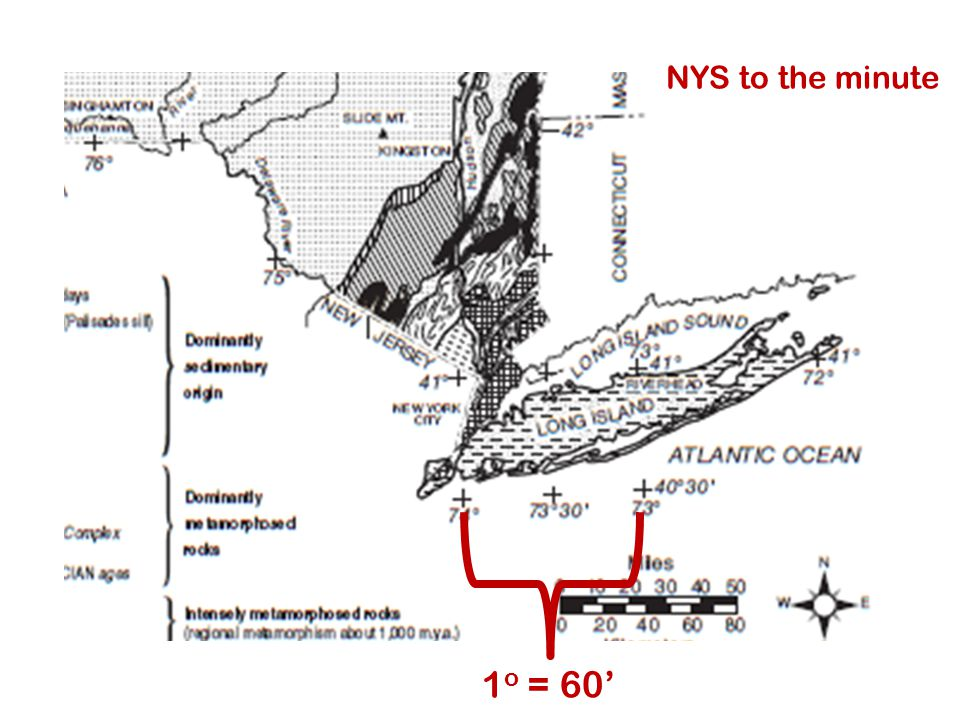 NYS to the minute 1 o = 60'