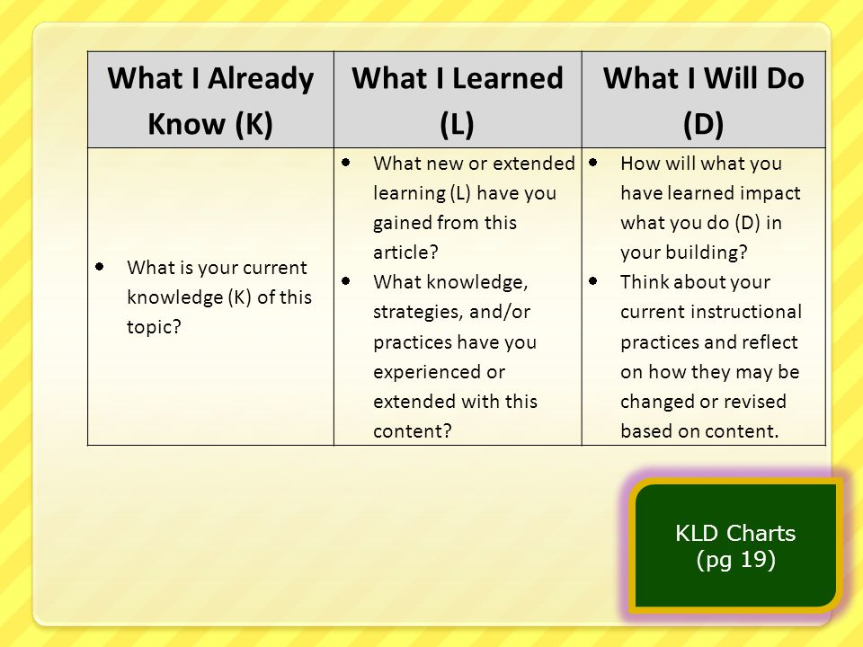 What I Already Know (K) What I Learned (L) What I Will Do (D)  What is your current knowledge (K) of this topic.