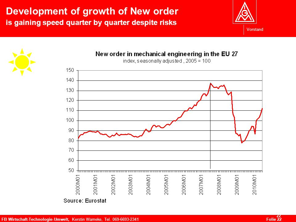 Vorstand FB Wirtschaft-Technologie-Umwelt, Kerstin Warneke, Tel. 069-6693-2341Folie 22 22 Development of growth of New order is gaining speed quarter