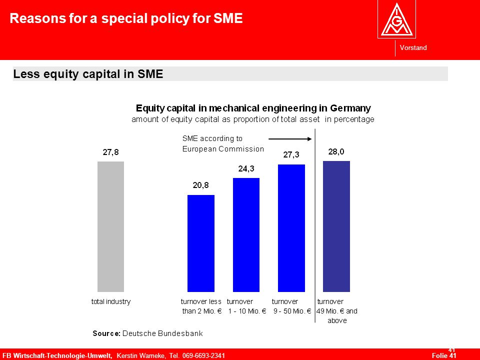 Vorstand FB Wirtschaft-Technologie-Umwelt, Kerstin Warneke, Tel. 069-6693-2341Folie 41 41 Reasons for a special policy for SME Less equity capital in