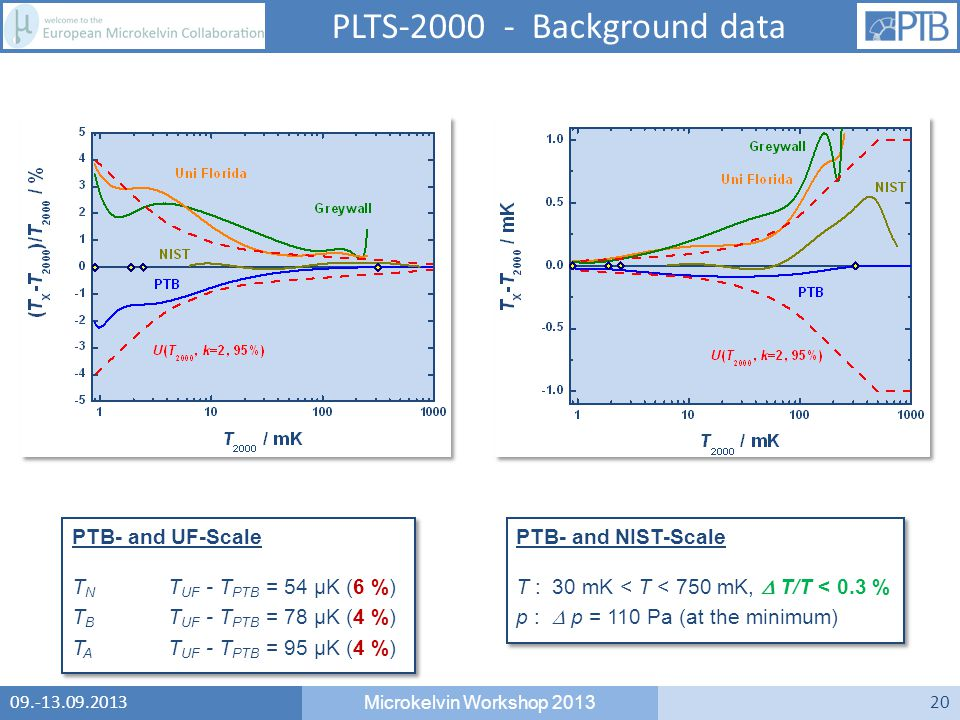 09.-13.09.2013 Microkelvin Workshop 2013 20 PLTS-2000 - Background data PTB- and NIST-Scale T : 30 mK < T < 750 mK,  T/T < 0.3 % p :  p = 110 Pa (at the minimum) PTB- and NIST-Scale T : 30 mK < T < 750 mK,  T/T < 0.3 % p :  p = 110 Pa (at the minimum) PTB- and UF-Scale T N T UF - T PTB = 54 µK (6 %) T B T UF - T PTB = 78 µK (4 %) T A T UF - T PTB = 95 µK (4 %) PTB- and UF-Scale T N T UF - T PTB = 54 µK (6 %) T B T UF - T PTB = 78 µK (4 %) T A T UF - T PTB = 95 µK (4 %)