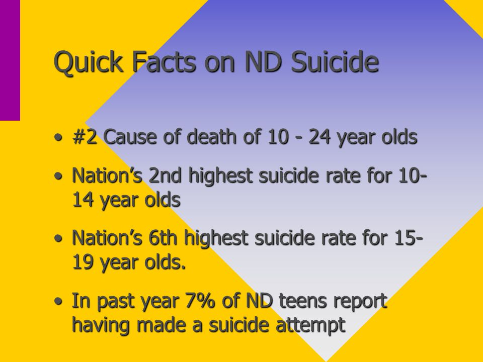 Quick Facts on ND Suicide #2 Cause of death of 10 - 24 year olds#2 Cause of death of 10 - 24 year olds Nation's 2nd highest suicide rate for 10- 14 year oldsNation's 2nd highest suicide rate for 10- 14 year olds Nation's 6th highest suicide rate for 15- 19 year olds.Nation's 6th highest suicide rate for 15- 19 year olds.