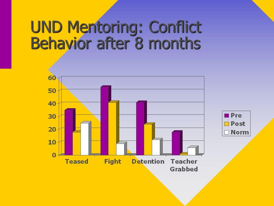 UND Mentoring: Drug Behavior Results after 8 months