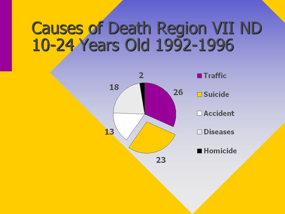 Causes of Death Region VII ND 10-24 Years Old 1992-1996