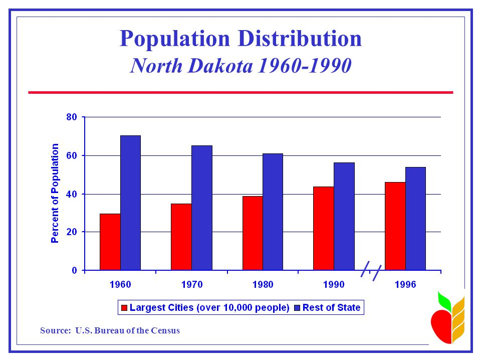 Population Distribution North Dakota 1960-1990 Source: U.S. Bureau of the Census