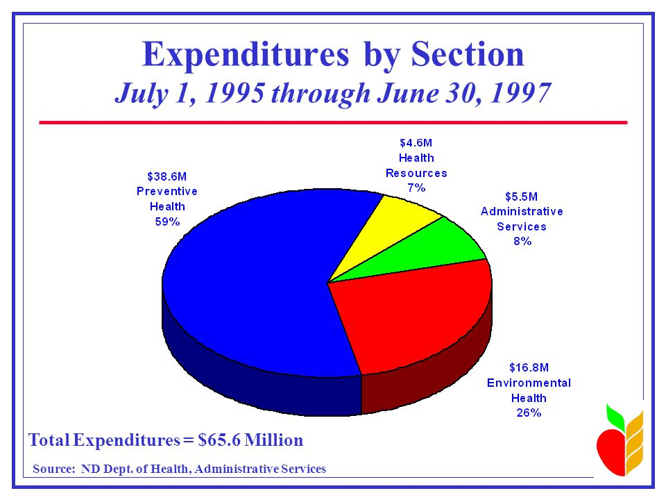 Expenditures by Section July 1, 1995 through June 30, 1997 Total Expenditures = $65.6 Million Source: ND Dept.