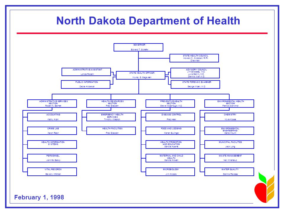 Source: ND Dept. of Health, Health Resources Section