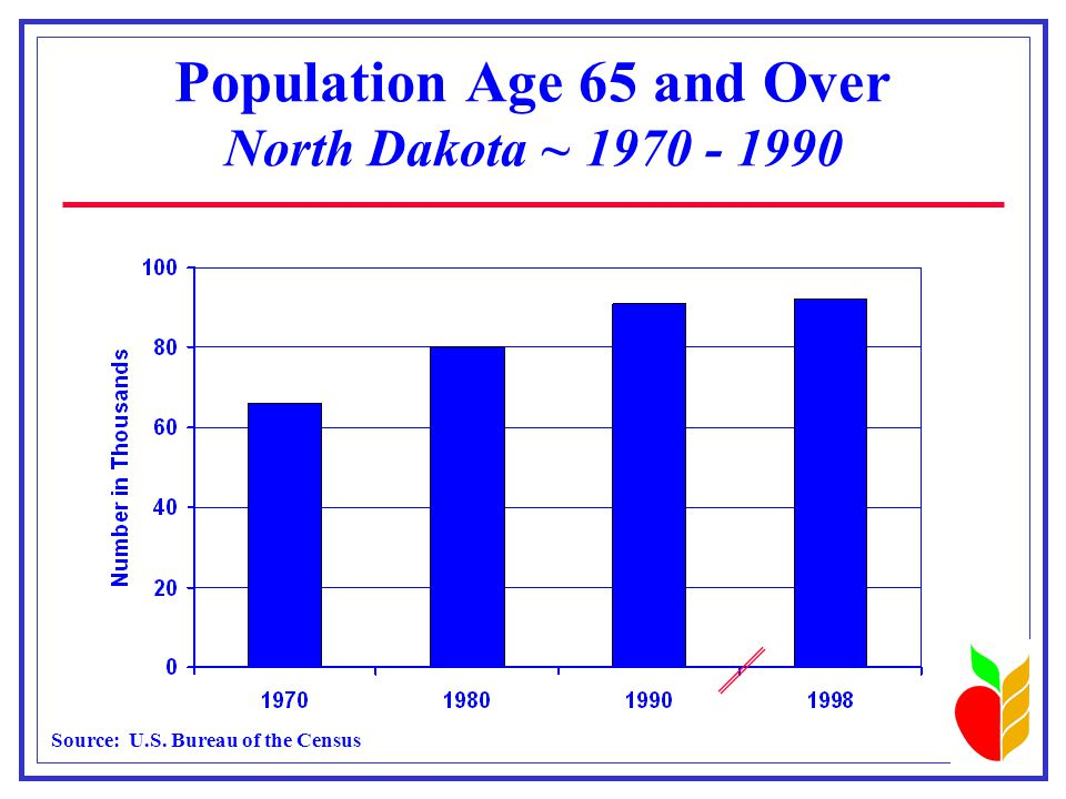 Population Age 65 and Over North Dakota ~ 1970 - 1990 Source: U.S. Bureau of the Census